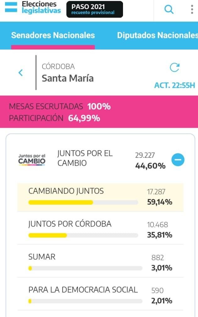 PASO JXC 2 - Ganó la lista de Hacemos Por Córdoba en Alta Gracia y Santa María