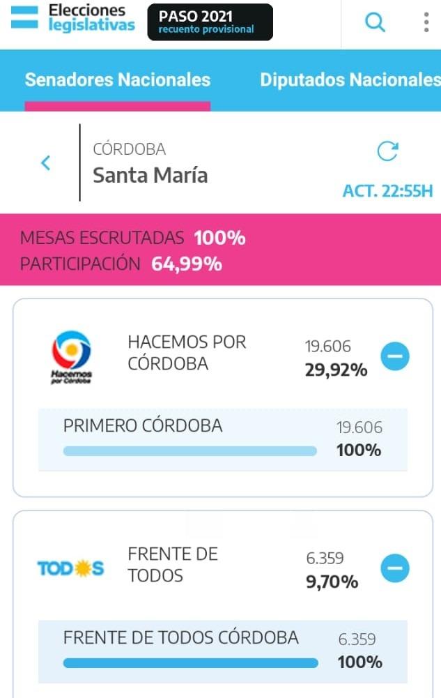 paso HXC 2 - Ganó la lista de Hacemos Por Córdoba en Alta Gracia y Santa María